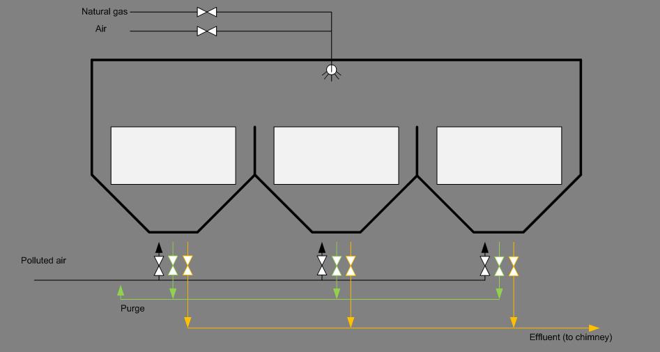 Flow diagram, RTO, PCA Air