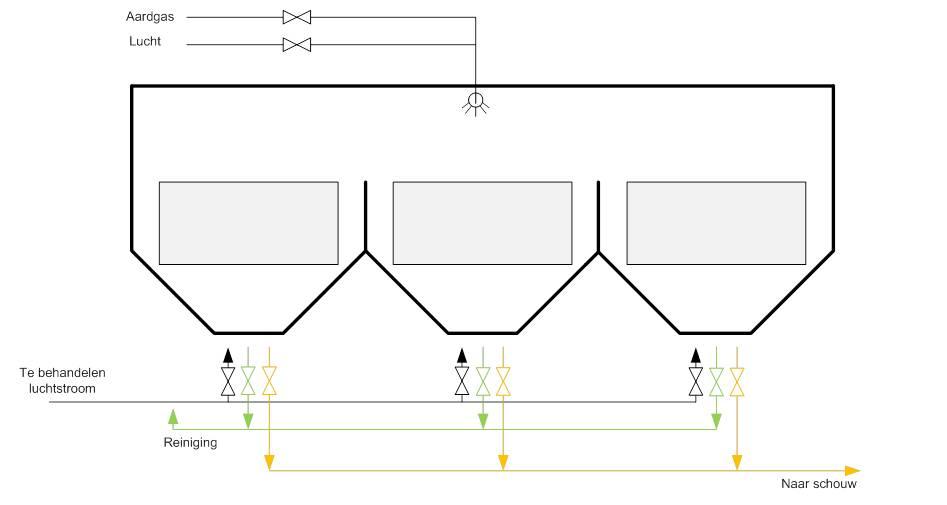 flow diagram rto