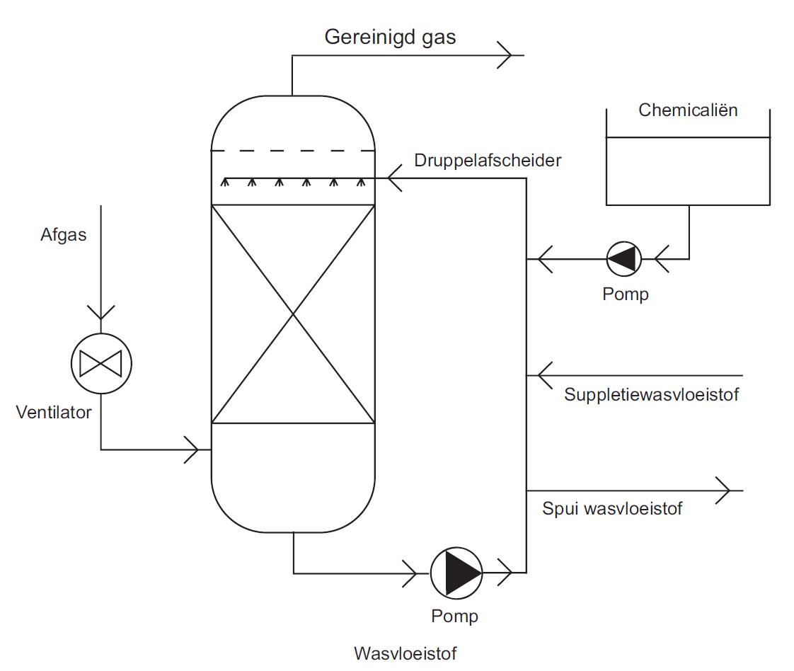 PCA, gas scrubber